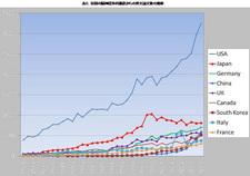表2 各国の脳神経外科施設からの英文論文数の推移