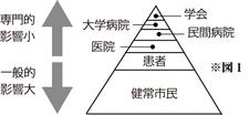 図1 - 当紙の立場