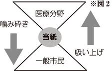 図2 - 当紙の役割