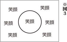 図3 - 記者の素質