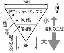 図5 - 知的労働時間