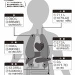 10月は「臓器移植普及推進月間」|臓器提供○でも×でもまずは意思表示を