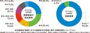 日本医師会調査 宿直許可取得は「週1回以下」が9割